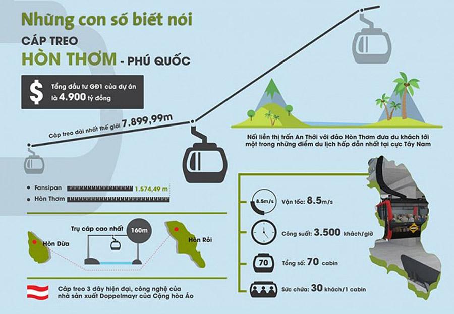 cap-treo-hon-thom-phu-quoc