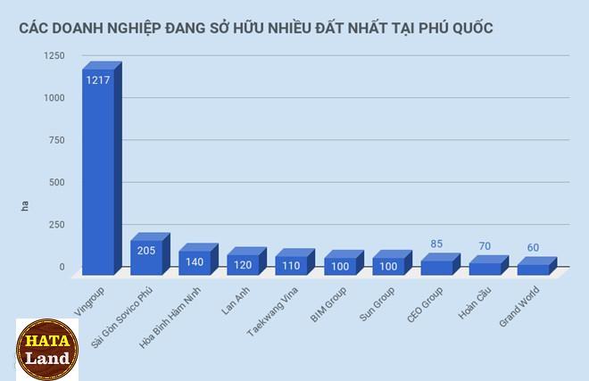 tap-doan-nao-dang-so-huu-dat-vang-o-phu-quoc